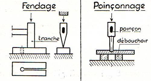 le forgeage