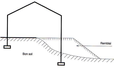 qui fait les fondations d une maison good fondation de blocs de bton with qui fait les. Black Bedroom Furniture Sets. Home Design Ideas