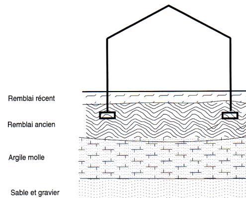 largeur fondation maison beautiful de plus il est recommand de ne pas placer de goujons. Black Bedroom Furniture Sets. Home Design Ideas