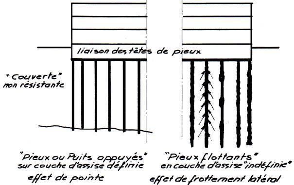 type de fondation profonde construction maison b ton arm. Black Bedroom Furniture Sets. Home Design Ideas